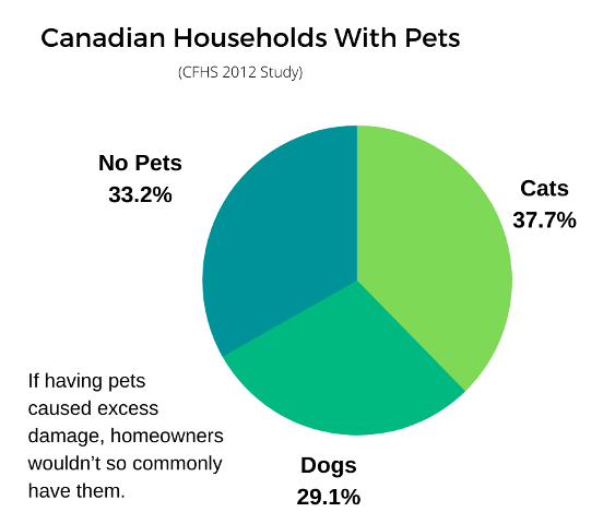 If Pets Caused Excessive Damage We Wouldn't Have Them